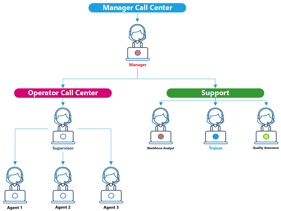 quản lý Call Center