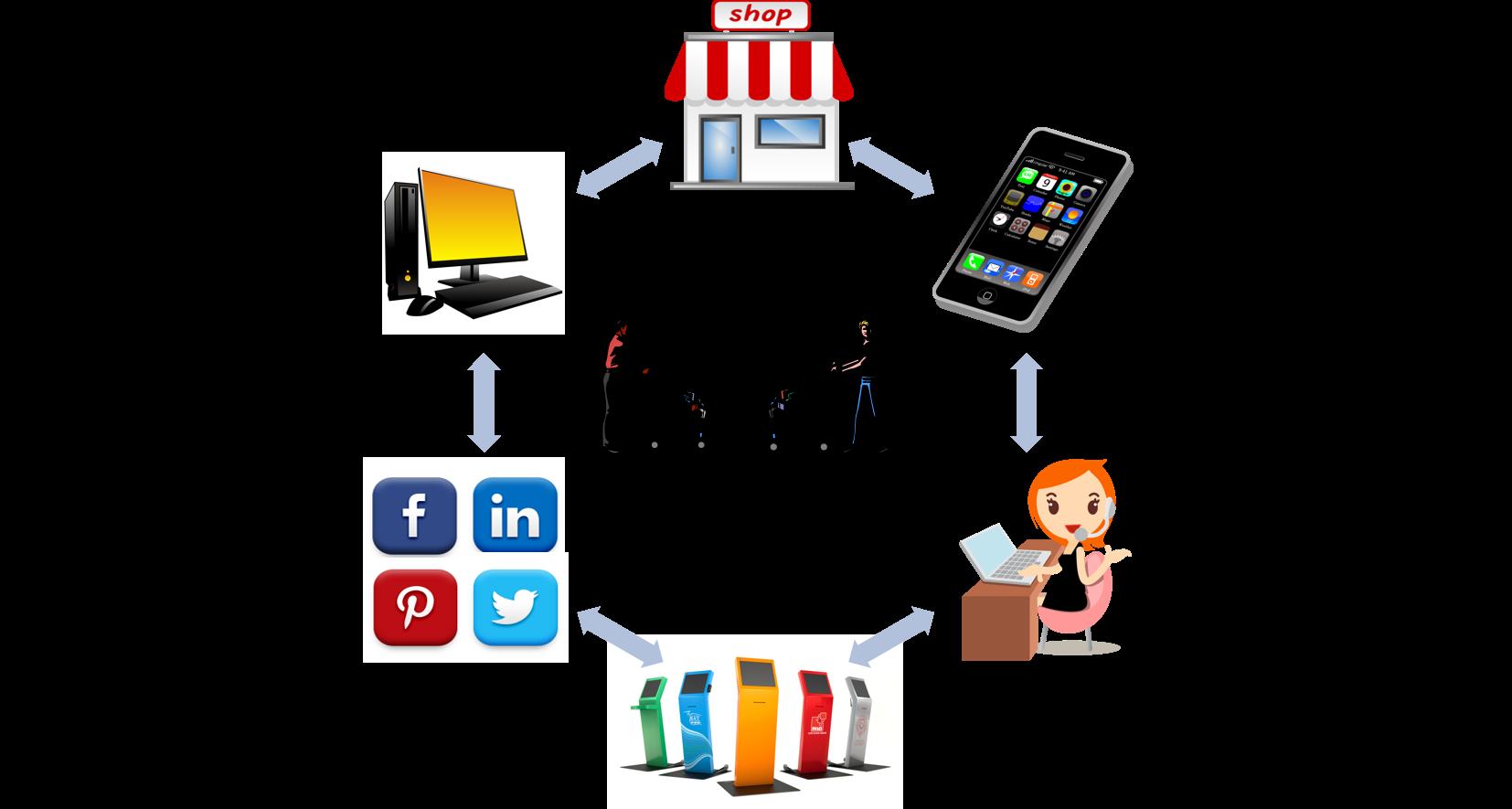 """CONTACT CENTER và bài toán """"cá nhân hóa"""" dịch vụ khách hàng"""