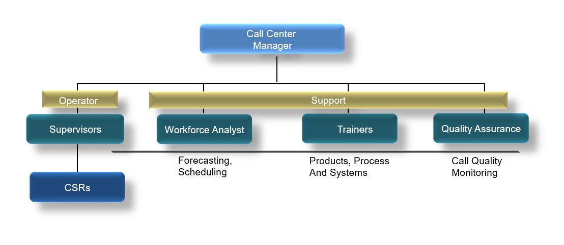 sơ đồ tổ chức Call Center